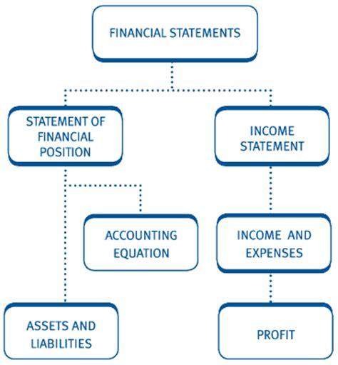 Net Credit Position Formula 1 Financial Statements
