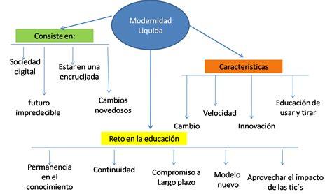 modernidad lquida blog practica educativa integradora con tecnolog 237 a digital integrada mapa sem 225 ntico quot modernidad