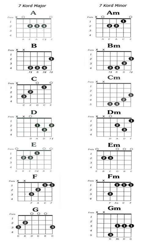 tutorial gitar ibu chord ukulele tegar chord lagu ibu tegar apexwallpapers