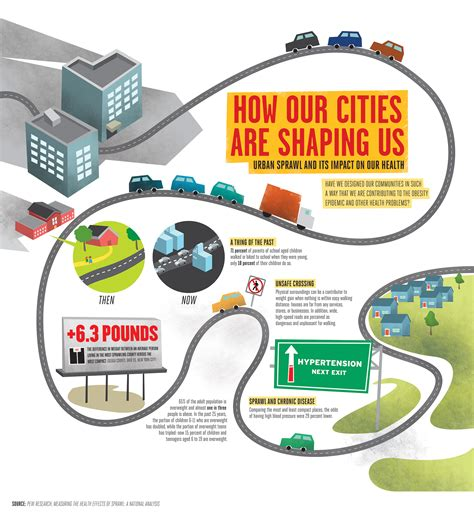 about us our health our how our cities are shaping us sprawl and its impact on our health visual ly