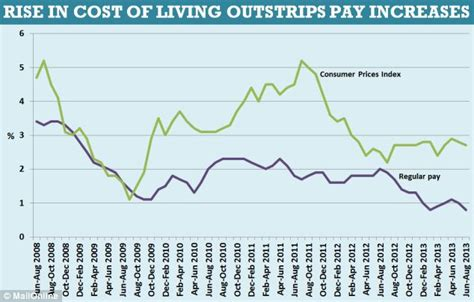cost of living minimum wage graph cost of living minimum wage graph britain s on the path to
