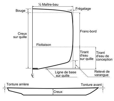 speed boat bar menu file ship s hull shape fr png wikipedia