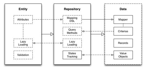 repository pattern ruby datamappify a new take on decoupling domain fred