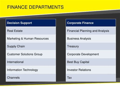 Best For Someone With Finance Mba by Best Buy Finance Mba Recruiting Presentation 2010