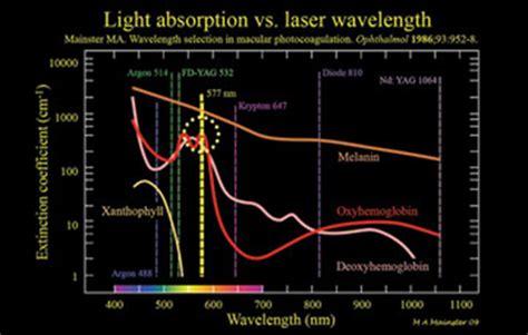 diode laser retinal photocoagulation digital supplement tissue sparing micropulse diode laser photocoagulation in practice