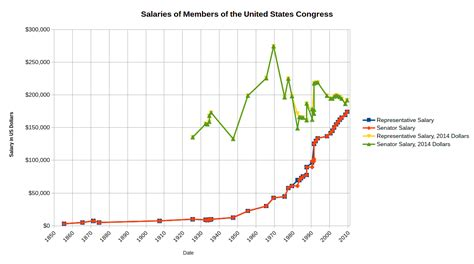 us house of representatives salary salaries of members of the united states congress wikipedia