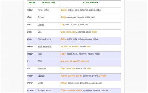 la conjugaison espagnole 2011252032 tout savoir sur la conjugaison espagnole