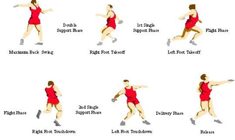 8 Steps To Throwing A Fantastic by South Discus Throwers