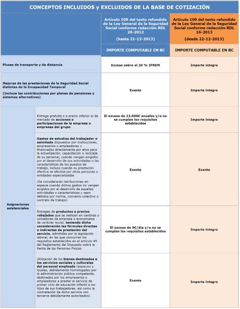 tabla bases cotizaci 243 n empleadas hogar 2017 seguridad tabla base cotizacion newhairstylesformen2014 com