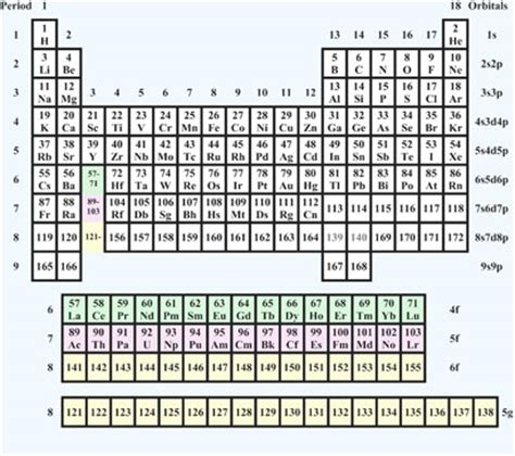 tavola periodica con numeri di ossidazione da stare where in the periodic table will we put element 119 the