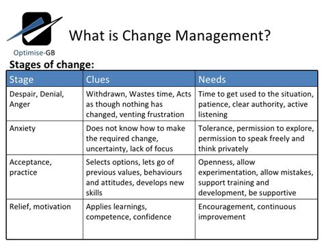Change Management Definition Mba by 8 Stages Of Change Management Kotter