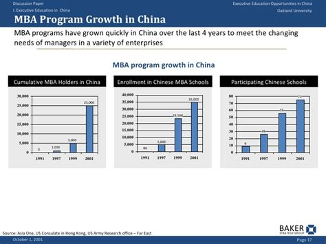 Top Mba Program China by Executive Education Opportunities In China