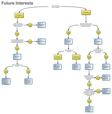 property flowchart property future interests flow chart school
