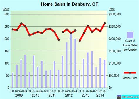 Danbury, Connecticut (CT) profile: population, maps, real