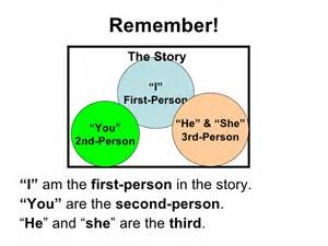 Third Person Narrative Essay by 1st 3rd Person Narrative Classslides