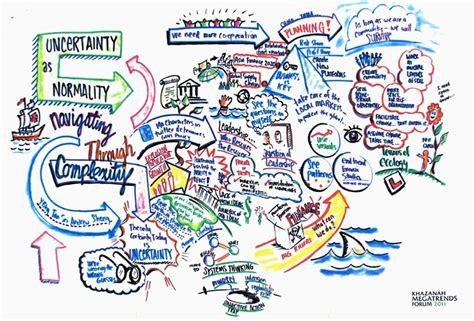 doodle presentations kmf2011 downloads khazanah megatrends forum 2017