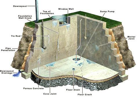 basement waterproofing louisville basement waterproofing