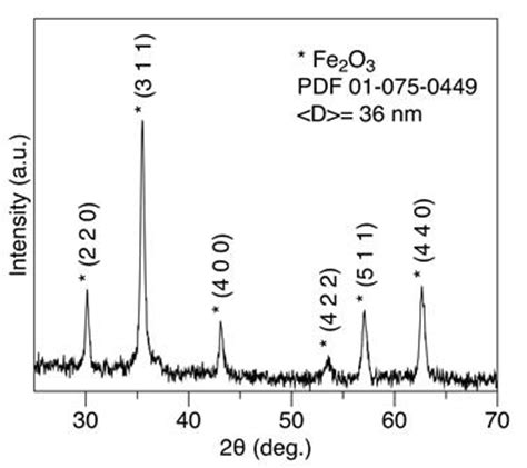 xrd pattern of magnetite nanoparticles ijtan synthesis and characterization of polyaniline