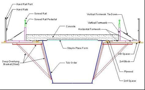 design criteria for bridges and other structures pedestrian bridge collapse experience exponent