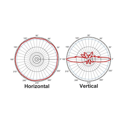 Diskon L Hyperlink Hg2415u Pro Antena Omni 15dbi 2 4ghz hg2415u pro hyperlink antena omnidireccional 15dbi