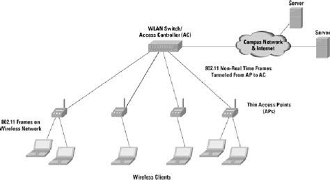 Centralized Wlan Network Architecture Download