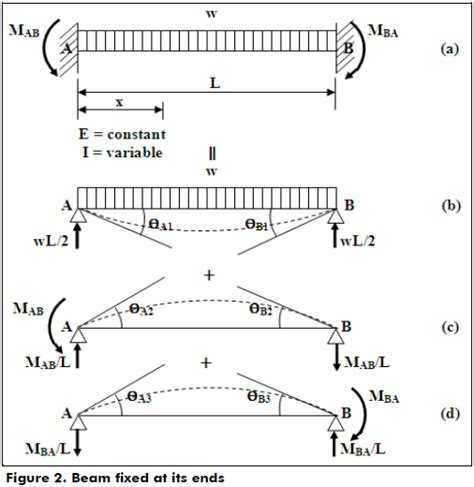 Mba Support Beam by A Mathematical Model For Fixed End Moments For Two Types