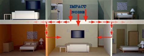 how to make a room soundproof reduce impact noise with ceiling soundproofing