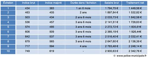 Grille Salaire Municipale salaires policemunicipale fr