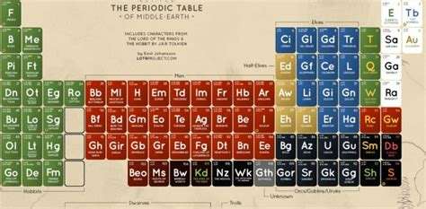 Lord of the Rings Periodic Table makes Middle Earth a