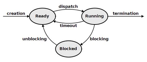 process states in operating system with diagrams processes and threads