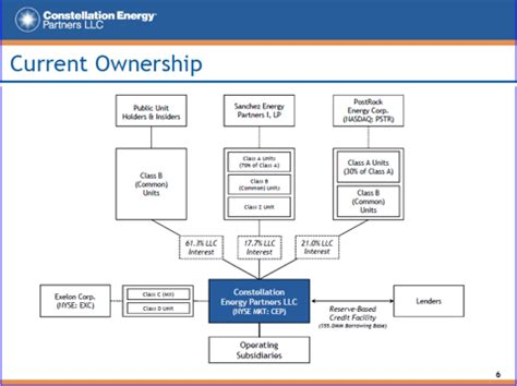 pattern energy ownership structure constellation energy partners new ownership is