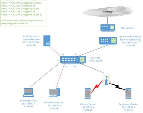 ip network diagram ip switch to router diagram wiring diagram
