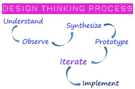 design thinking roles design thinking and emerging it roles the merlyn group