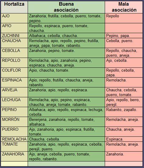 Calendario Por Años Cultivar El Huerto Casero Beneficios De La Asociaci 243 N De