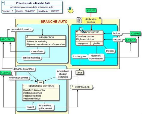 diagramme acteur flux merise faq merise et mod 233 lisation de donn 233 es le club des