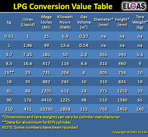 Conversion Of Liter To Meter Cube by Lpg Conversion Value Table With Kg Litres Mj Kwh And