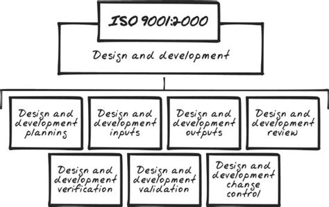 iso 9001 section 8 section 5 8 section 7 product realization process