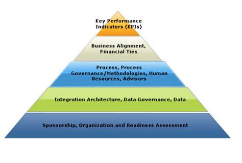 Intelligence Pyramid by Business Intelligence Bi Pyramid