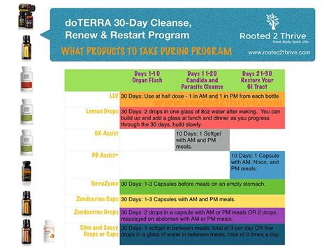 Thrive Health Systems 30 Day Detox by 76 Best Doterra 2 Images On Doterra Essential