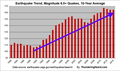 earthquake year earth changes update end of 2014 part 1 thundering heard