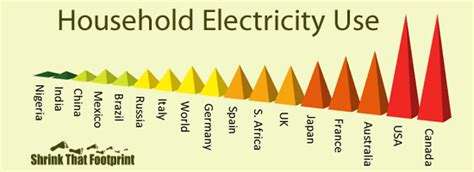 average household electricity use around the world