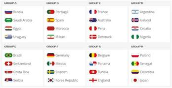 2018 world cup bid fifa world cup 2018 groups fixtures and what to expect