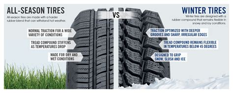 best all weather tires 4 reasons not to drive winter tires through summer les