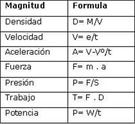 formulas de fisica elemental m 225 s de 25 ideas incre 237 bles sobre fisico matematico en