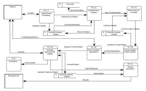 software untuk membuat dfd dan erd belajar gratis sistem informasi informatika sekilas