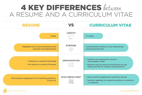 Difference Between Resume And Cv by Resume Vs Curriculum Vitae An S Guide The