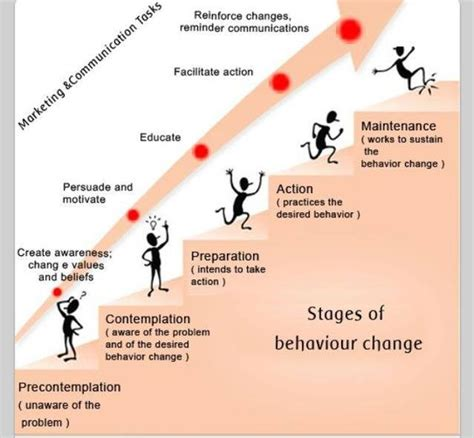 Stages Of Detox by Pin By Fimreite On Counseling