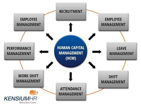 Mba Human Capital Competitin by Human Resource Management Software Kensiumhr