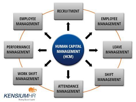 payroll services hr services human capital management view original blog human resource management software kensiumhr