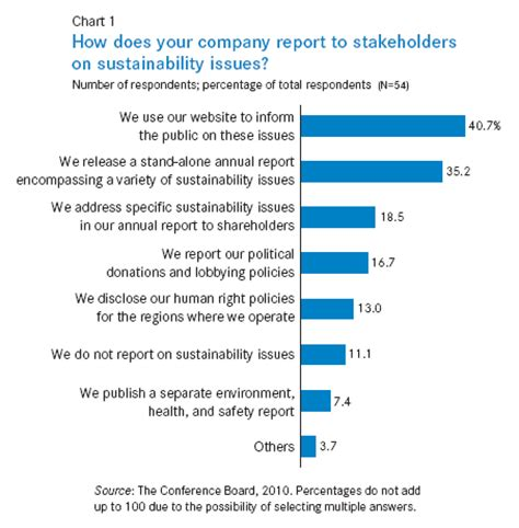 corporate sustainability report template what board members should about communicating